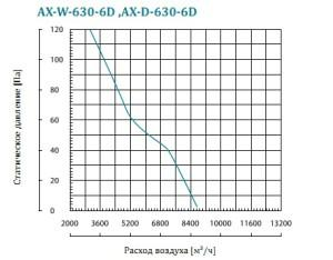 AX-W осевой вентилятор