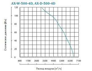 AX-D осевой вентилятор