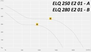 ELQ в изолированном корпусе, на базе Etaline