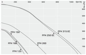 Приточная установка Ruck FFH..EC