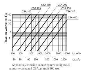 CSA  шумоглушители для круглых каналов