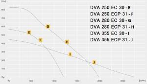 DVA..ECP c EC – двигателем