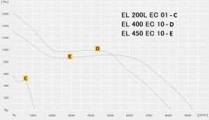 ETALINE EL..EC  с  EC-двигателями