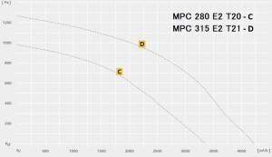 MPC…E T однофазный в изолированном корпусе, двигатель вне воздушного потока