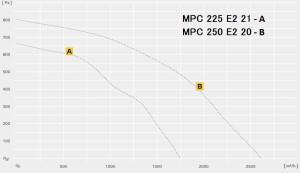 MPC…E однофазный в изолированном корпусе с изменяемым выходом