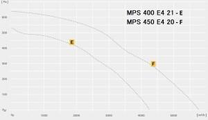 MPS…E однофазный в изолированном корпусе