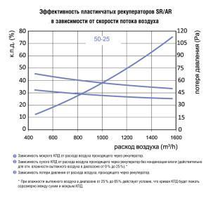 SR пластинчатые рекуператоры