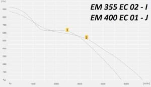 ETAMASTER EM..EC c EC двигателем