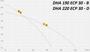 DHA..ECP c EC – двигателем