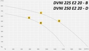 DVNI в изолированном корпусе