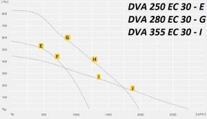 DVA..EC c EC – двигателем
