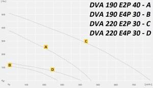DVA..P  с ремонтным выключателем