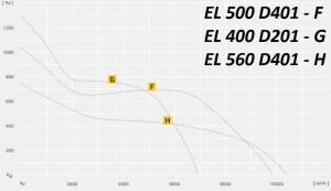 ETALINE EL..D для применения с частотными регуляторами