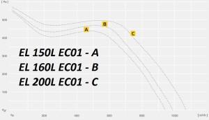 EL..EC c EC двигателями