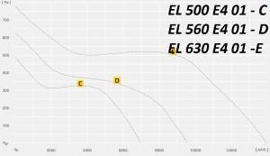EL..E управляемый по напряжению
