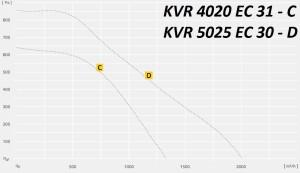 KVR…EC с EC двигателем