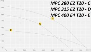 MPC.T в изолированном корпусе