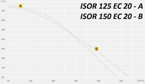 ISOR…EC с EC-двигателями