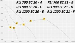 Приточно-вытяжная установка RUCK RLI