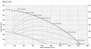 Приточно-вытяжные установки 2VV ALFA 95  FLAT2