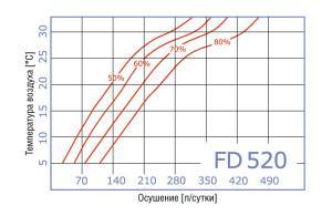FD промышленные стационарные осушители