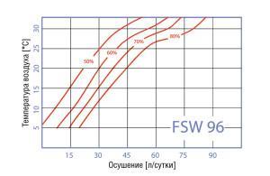 FSW компактные осушители для бассейнов