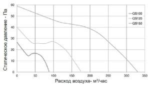 Вентилятор бытовой QS