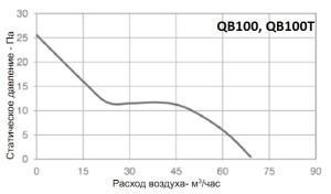 Вентилятор бытовой QB