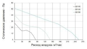 Вентилятор бытовой QD