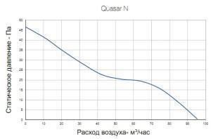 Вентилятор бытовой QUASAR