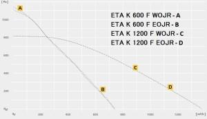 Приточно-вытяжная установка RUCK ETA К