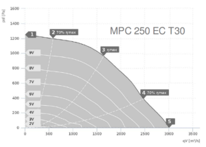MPC…EC Т в изолированном корпусе, с EC двигателем