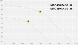 MPC…D трехфазный в изолированном корпусе с изменяемым выходом
