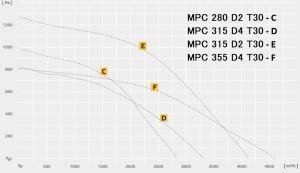MPC…D Т трехфазный в изолированном корпусе, двигатель вне воздушного потока