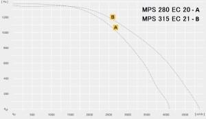 MPS…EC — вытяжной вентилятор в изолированном корпусе с EC-двигателем