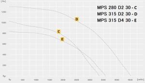 MPS…D трехфазный в изолированном корпусе