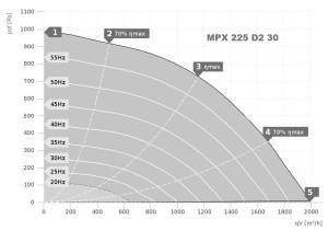 MPX…D трехфазный со встроенным настенным держателем